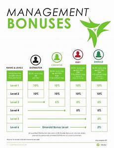 It Works Monthly Pay Chart Pin By Simmons On Www Wrapwithjesse Com It Works