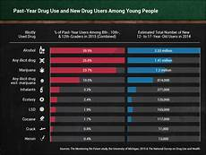 Drug Use Symptoms Chart What Drugs The Kids Are Using And Why Big Think