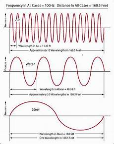 Difference Between Sound Wave And Light Wave Illustration Showing Wavelength Variations In Air Water