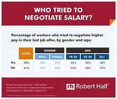 How Do You Negotiate Salary Only 39 Of Workers Negotiated Their Salary At Their Last
