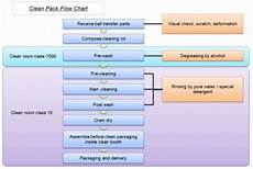 Hydrocarbon Flow Chart Isb Iguchi Kiko Co Ltd Cleanroom Ball Transfer