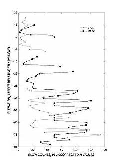 Canola Test Weight Conversion Chart Standard Test Wikipedia