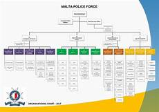 Police Chart Organisational Chart