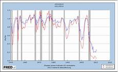 Inverted Yield Curve Chart Angry Bear 187 Can The Yield Curve Invert By The Next Recession