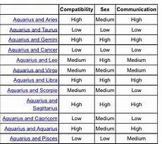 Leo Capricorn Compatibility Chart Astrology On Twitter Quot Aquarius Compatibility Chart Http