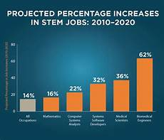 What Are Stem Degrees Quotes About Stem Education Quotesgram