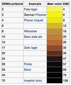 Ebc Color Chart Beers In The Hall Srm Ebc Scale