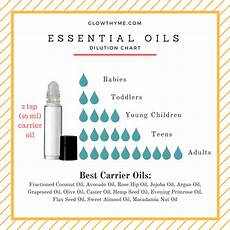 Rollerball Dilution Chart What Are Carrier Oils Amp Why Do We Need Them Glowthyme