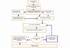 Hydrocarbon Flow Chart Flow Chart Of Beneficiation And Drilling Fluid Formulation