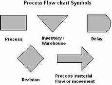 Manufacturing Flow Chart Symbols Process Flow Chart Symbols And Meanings