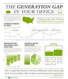 Generation Y Workforce 15 Influential Events That Shaped Generation Y