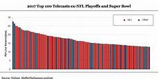 Nfl Ratings By Year Chart The Low Down Why Nfl Ratings Are Plummeting A Structural
