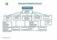 Accessible Org Chart Greystanes Disability Services About Organisational Chart