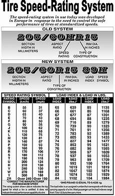 Tire Load Index And Speed Rating Chart Barry S Tire Tech