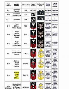Navy Enlisted Ranks Chart Navy Enlisted Rank Navy Ranks Navy Chain Of Command