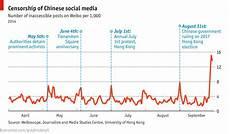 Hong Kong Charts China S Censorship Of The Hong Kong Protests On Social