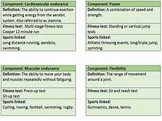 Pe Definition Gcse Pe Ocr 9 1 Components Of Fitness Revision Flash Cards