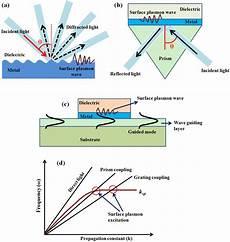 Surface Plasmon Resonance Sensors Free Full Text Surface Plasmon Resonance Based