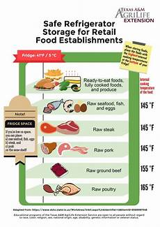 Refrigerator Food Storage Chart Refrigerator Safety Dinner Tonight