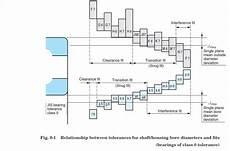 Skf Bearing Shaft Tolerance Chart Ball Bearing Fitting Series Basics Of Fit Charts Power