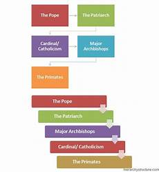 Hierarchy Of The Roman Catholic Church Chart Catholic Religious Hierarchy Jobs Hierarchy