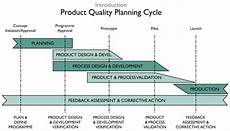 Product Quality Planning Timing Chart What Is Apqp Pro Qc International
