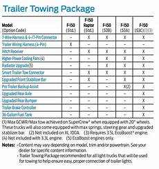 2016 F150 Towing Capacity Chart Please Help Find My Towing Capacity Screw 2018 Xlt 4x4 2