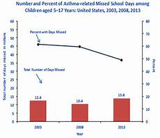 Asthma Charts Graphs Asthma Related Missed School Days Among Children Aged 5 17