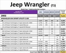 Jeep Wrangler Model Comparison Chart 1997 2006 Jeep Wrangler Tj Model Year Production Numbers