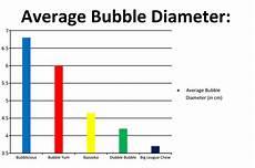 Gum Chart What Gum Blows The Biggest Bubble Science Fair Project