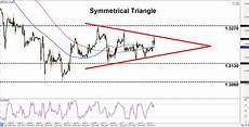 Gbp Chf Historical Chart Intraday Charts Update Triangles On Gbp Chf Amp Nzd Cad