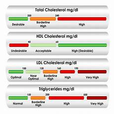 Cholesterol Levels Normal Range Chart Mmol L Reducing Cholesterol Levels Healthandsymptoms