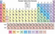 tavola periodica chimica prima pagina chimica tavola periodica e scienza fisica