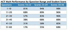 Act Math Score Chart Mapping The Act Difficulty Meets Strategy Compass