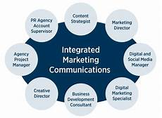 Integrated Marketing Communications Definition Integrated Marketing Communications Strategy