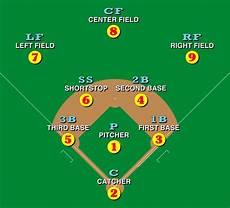 Baseball Position Template Baseball Wikipedia