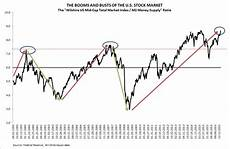 1999 stock market chart ten charts demonstrating the 2017 stock market euphoria