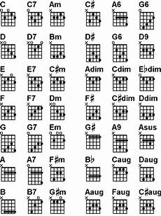 Banjo Chord Chart Moxcey S Musical Techniques