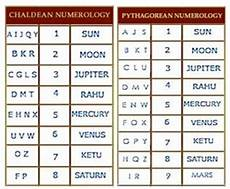 Chaldean Numerology Chart Date Of Birth Analysis How Numerology Works