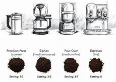 Coffee Grind Size Chart How To Grind Coffee Beans With Or Without A Grinder