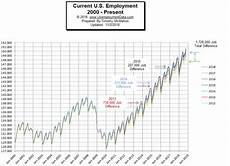 Current U S Employment Rate
