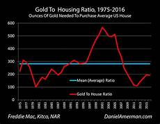 Gold Percentage Chart The Gold Housing Ratio As A Valuation Indicator By Daniel