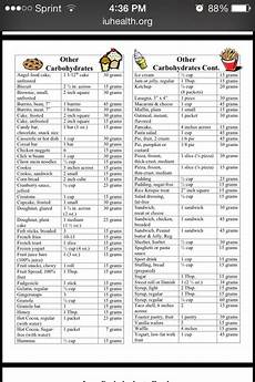 Carbohydrate Chart For All Foods Carb Counting Chart With Images Counting Carbs Carb