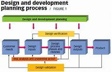 Design And Development Procedure Example Standards Outlook The Missing Key