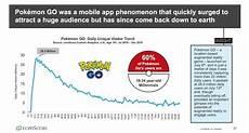 Pokemon Go Popularity Chart 2017 Pok 233 Mon Go Revenue And Usage Statistics 2019 Business