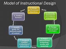 Instructional Design Models Arledge S Etec 561 Blog Section 1 Defining The Field