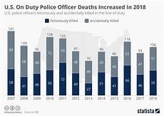 Police Chart Chart U S On Duty Police Officer Deaths Increased In