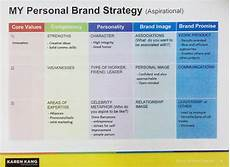 Branding Strategy Template What S Your Personal Brand Brand Strategy Template