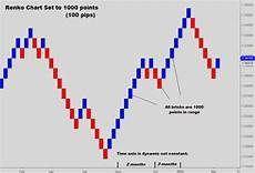 Renko Chart Forex Introduction To Forex Charting