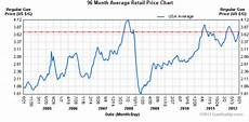 Gas Prices Over The Last 20 Years Chart Do Not Be Lulled By The Siren Call Of Inflation The Slow